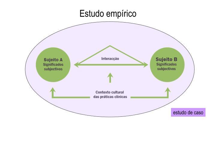 Estudo empírico