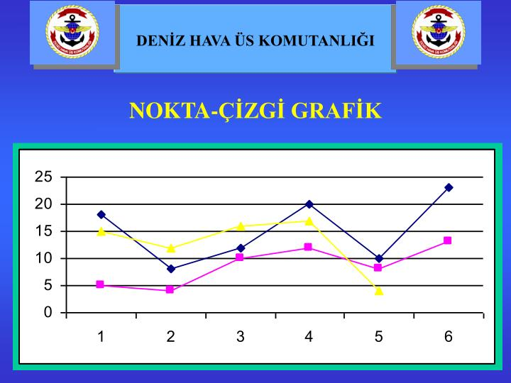 NOKTA-ÇİZGİ GRAFİK