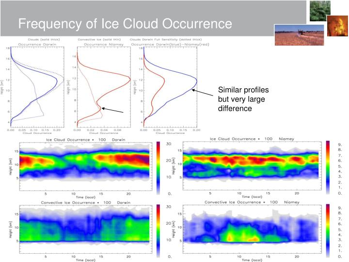 Frequency of Ice Cloud Occurrence