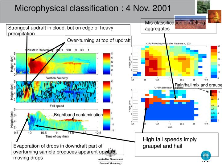 Microphysical classification : 4 Nov. 2001