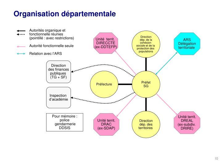 Organisation départementale