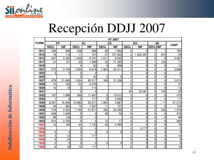 Recepción DDJJ 2007