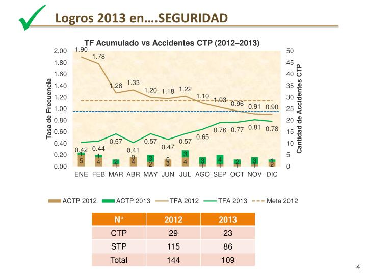 Logros 2013 en….SEGURIDAD