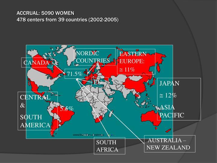 ACCRUAL: 5090 WOMEN