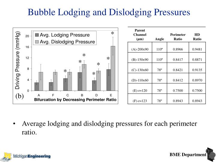 Bubble Lodging and Dislodging Pressures