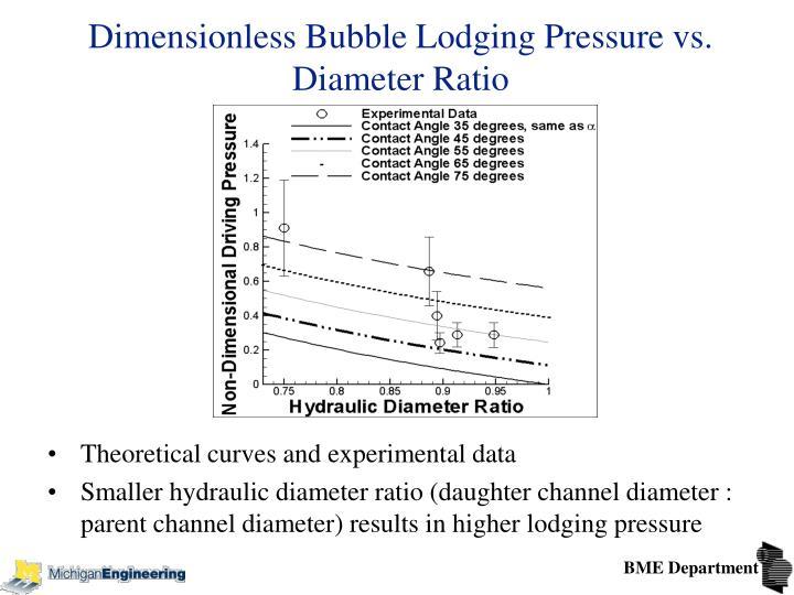 Dimensionless Bubble Lodging Pressure vs. Diameter Ratio