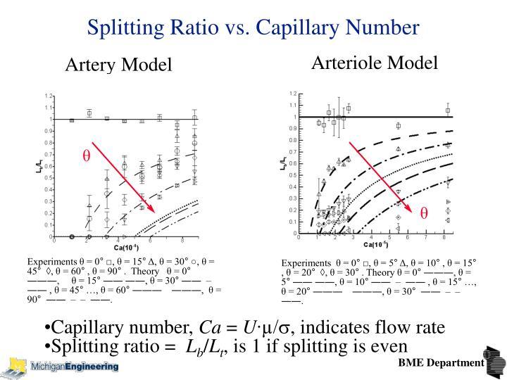 Splitting Ratio vs. Capillary Number