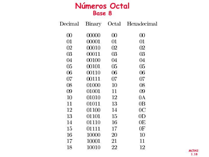 Números Octal