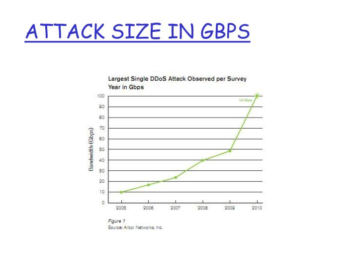 Attack Size in GBPS