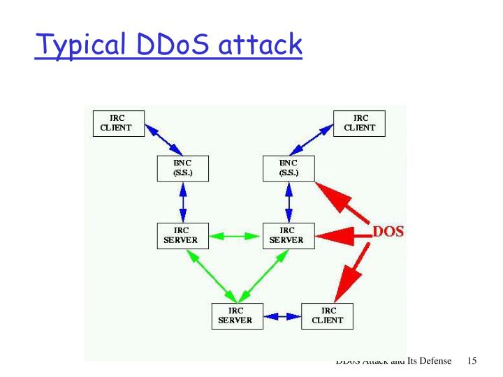 Typical DDoS attack