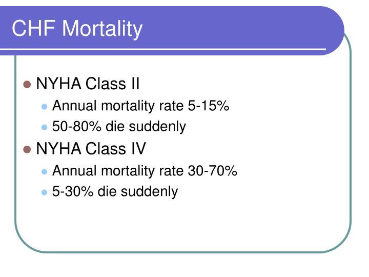 CHF Mortality