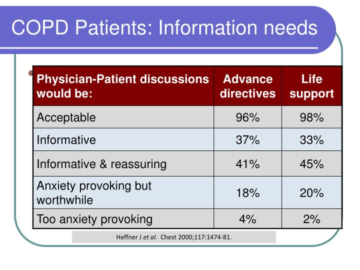 COPD Patients: Information needs