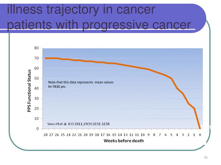 illness trajectory in cancer patients with progressive cancer
