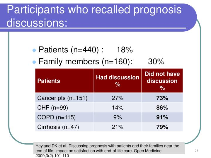 Participants who recalled prognosis discussions: