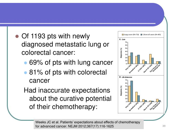 Weeks JC et al. Patients' expectations about effects of chemotherapy for advanced cancer. NEJM 2012;367(17):116-1625