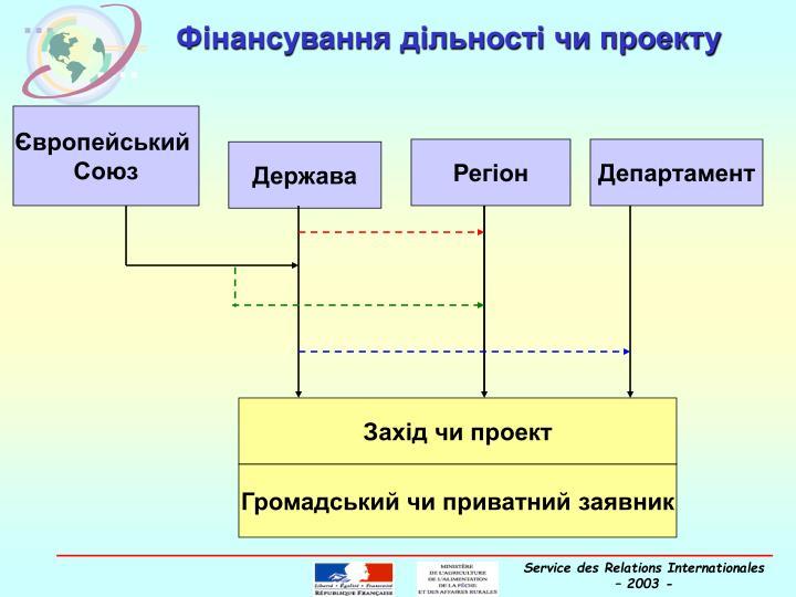 Фінансування дільності чи проекту