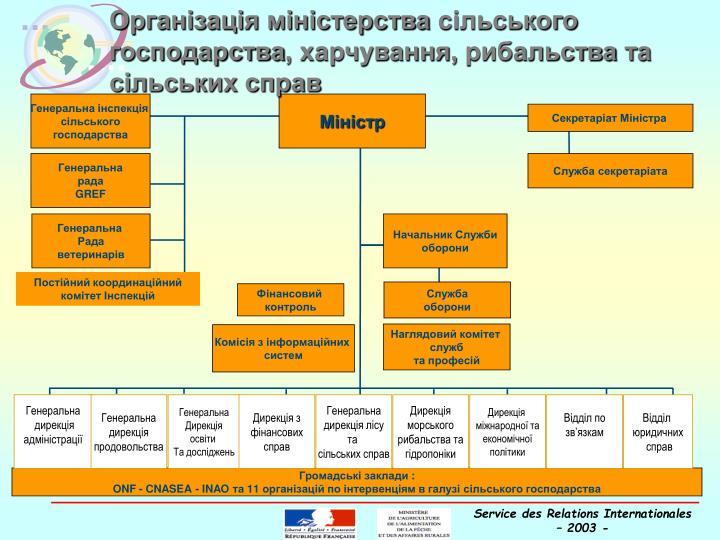 Організація міністерства