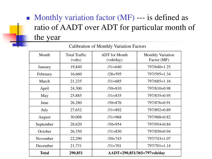 Calibration of Monthly Variation Factors