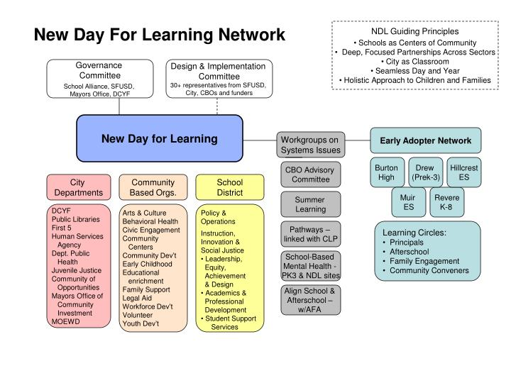 New Day For Learning Network