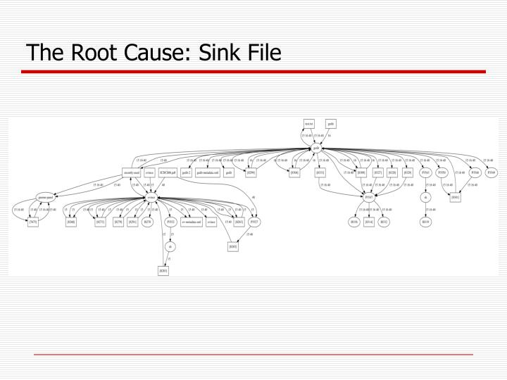 The Root Cause: Sink File