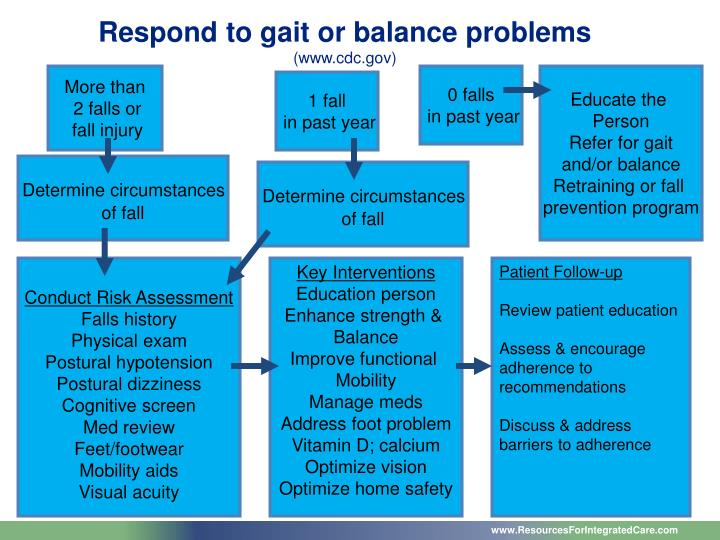 Respond to gait or balance problems