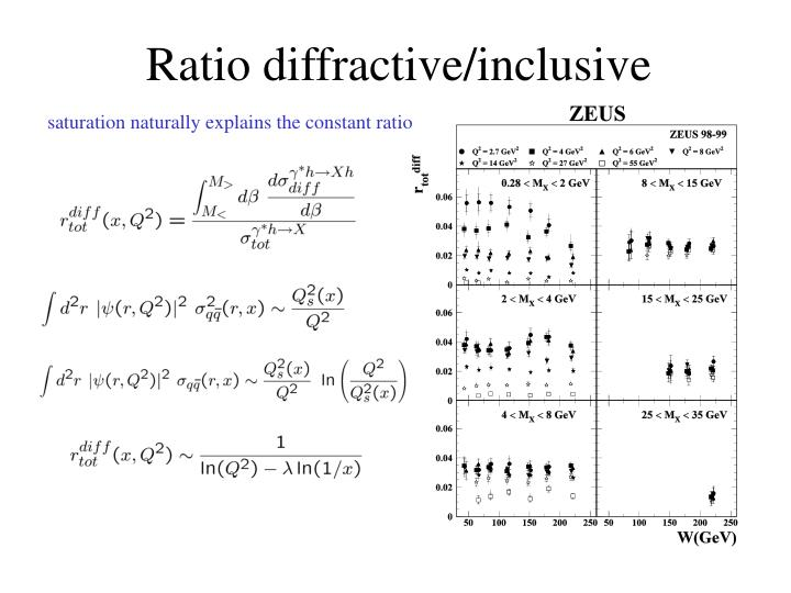 Ratio diffractive/inclusive