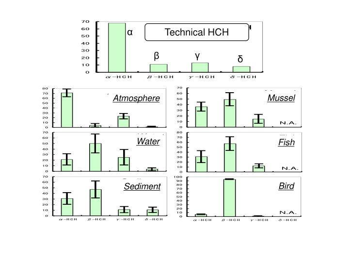 Technical HCH