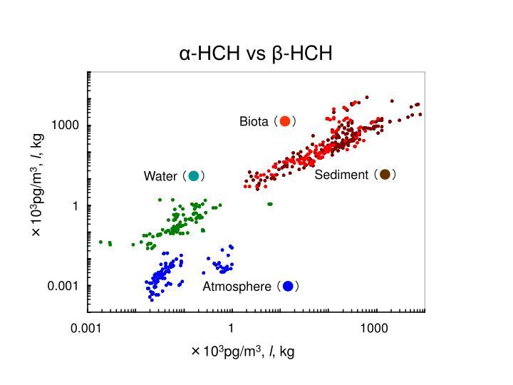 α-HCH vs β-HCH
