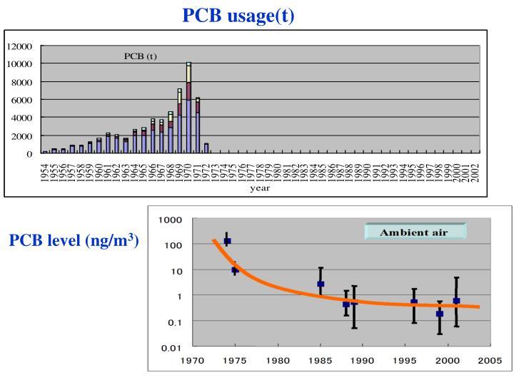 PCB usage(t)