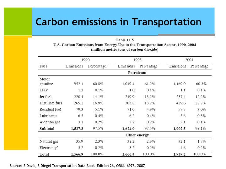 Carbon emissions in Transportation