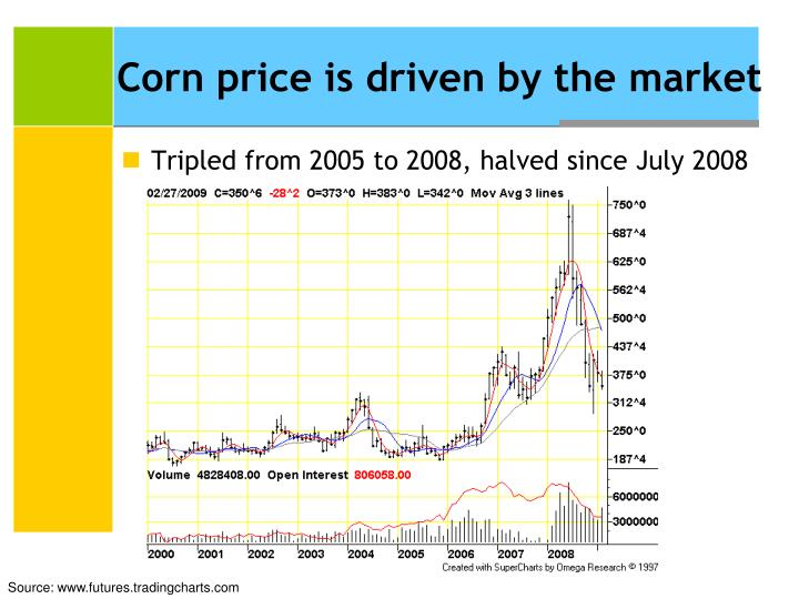 Corn price is driven by the market