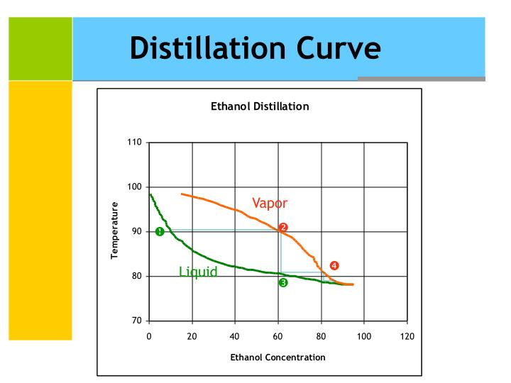 Distillation Curve