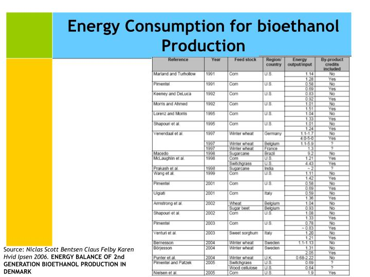 Energy Consumption for bioethanol Production