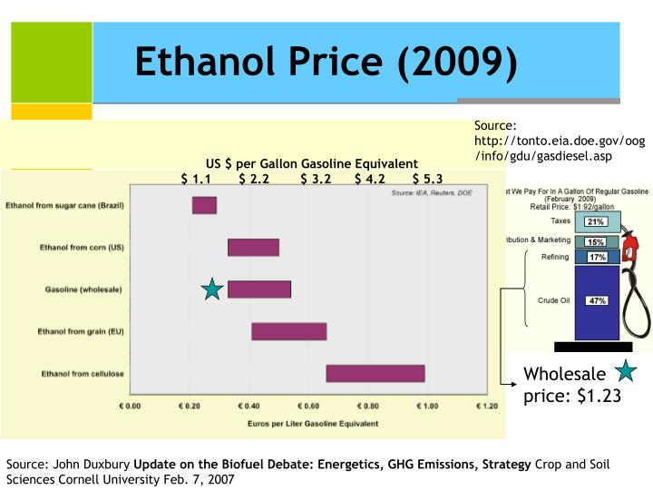 Ethanol Price (2009)