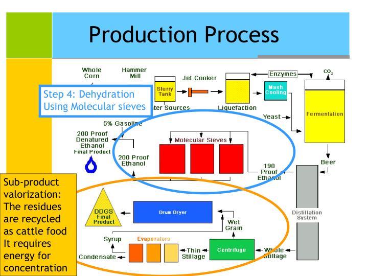 Sub-product valorization: