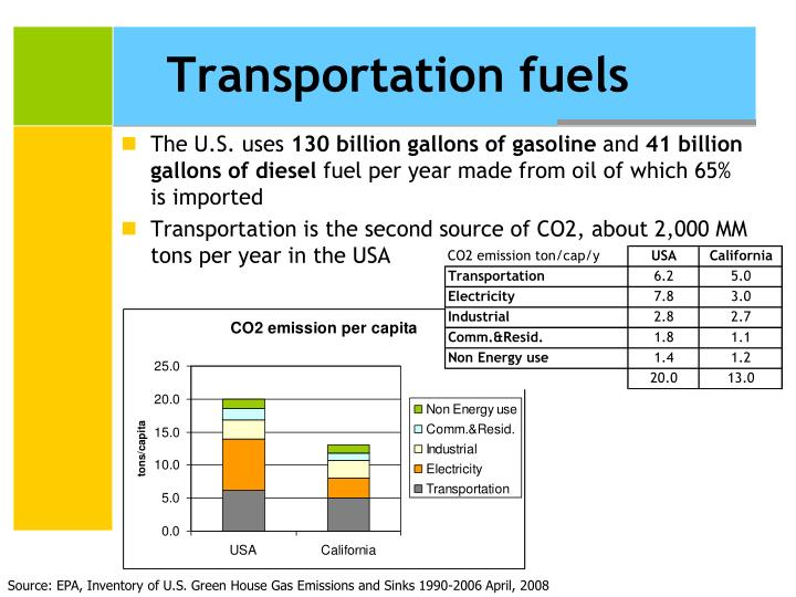 Transportation fuels
