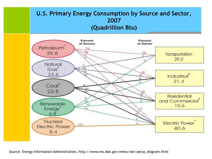 U.S. Primary Energy Consumption by Source and Sector, 2007