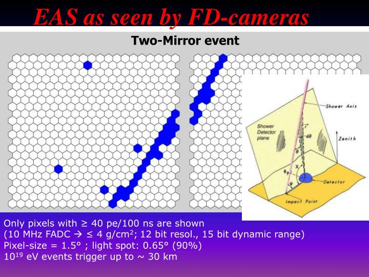 EAS as seen by FD-cameras