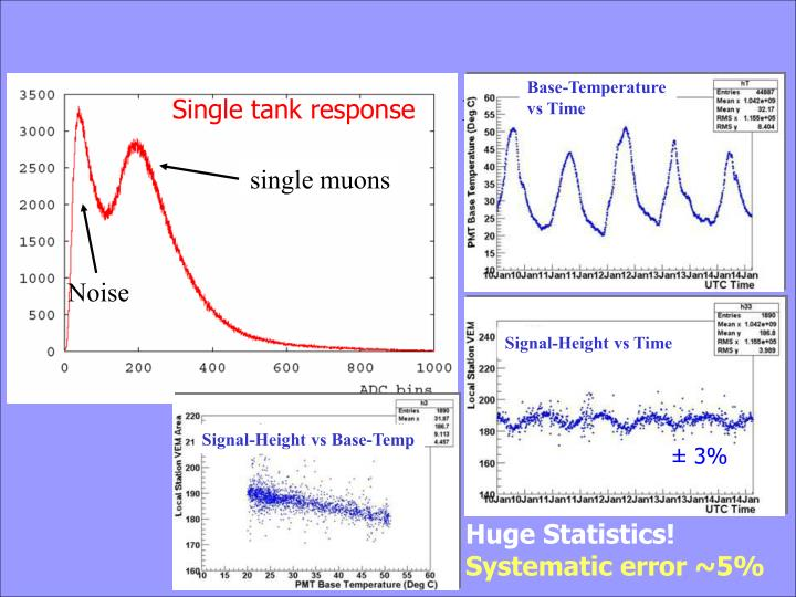 SD calibration & monitoring