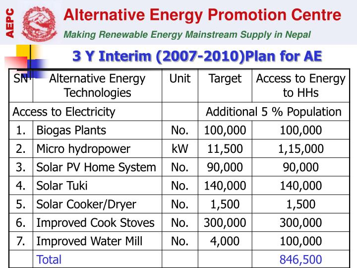 3 Y Interim (2007-2010)Plan for AE