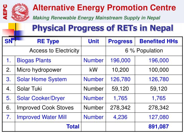 Physical Progress of RETs in Nepal