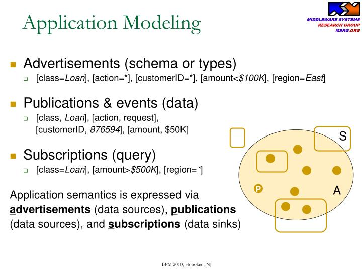 Application Modeling