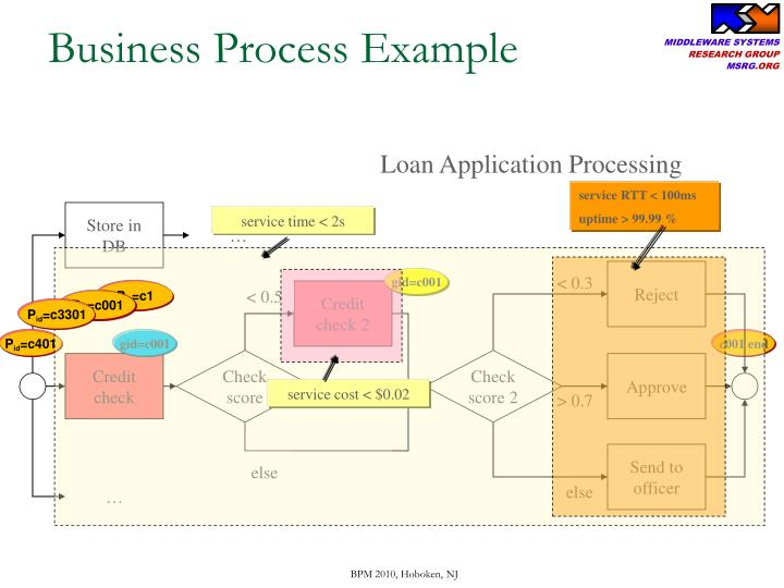 Business Process Example