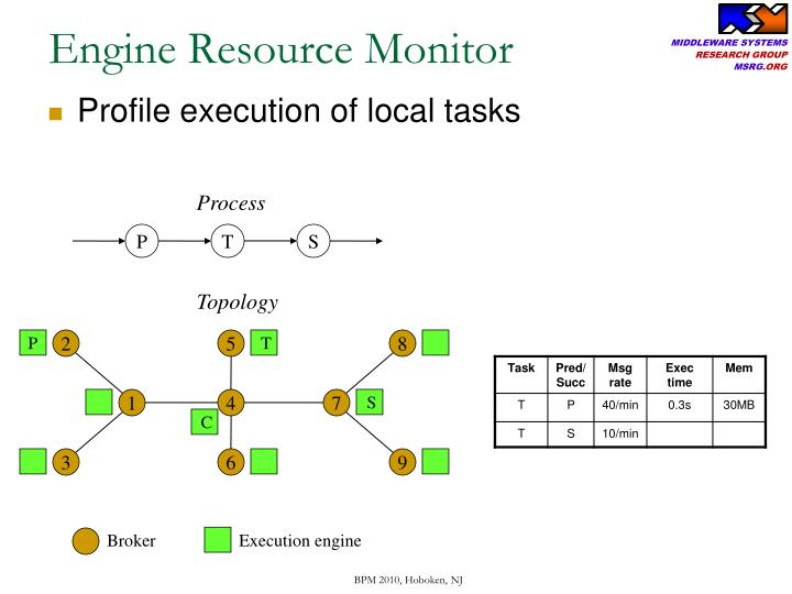 Engine Resource Monitor