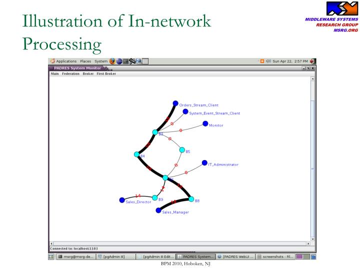 Illustration of In-network Processing