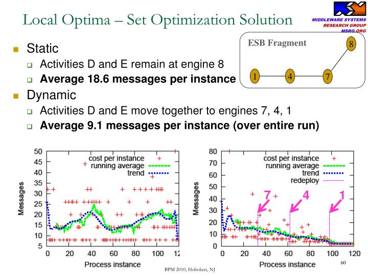 Local Optima – Set Optimization Solution