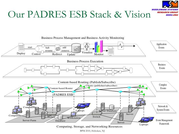 Our PADRES ESB Stack & Vision