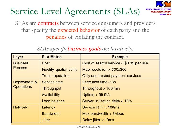 Service Level Agreements (SLAs)