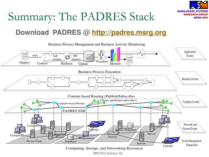Summary: The PADRES Stack