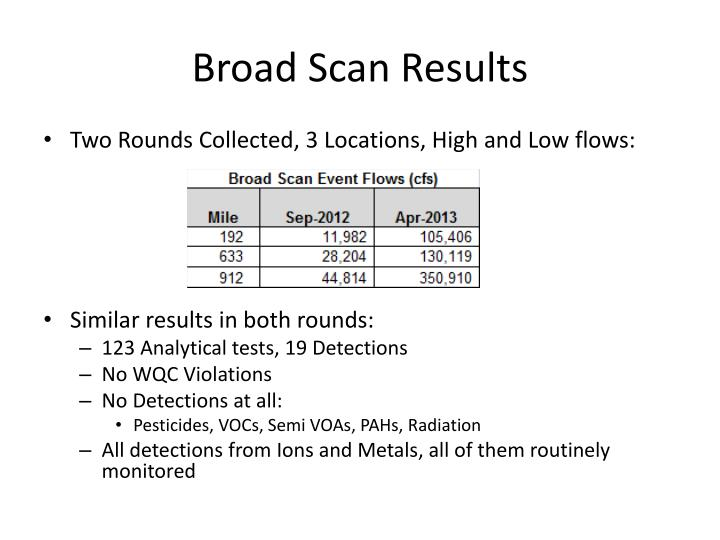 Broad Scan Results